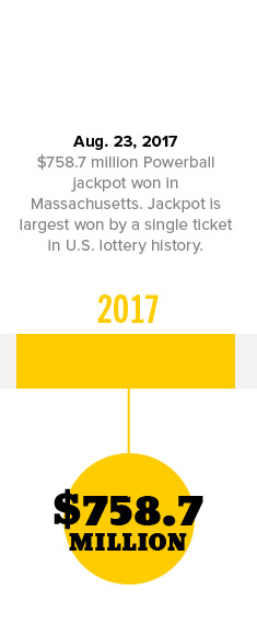 Aug. 23, 2017 $758.7 million Powerball jackpot won in Massachusetts.