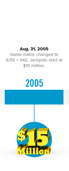 Aug. 31, 2005 Game matrix. Jackpots start at $15 million.